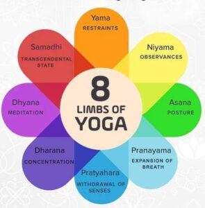 What Are Eight Limbs Of Yoga (Ashtanga Yoga): Yoga Sutras Of Patanjali